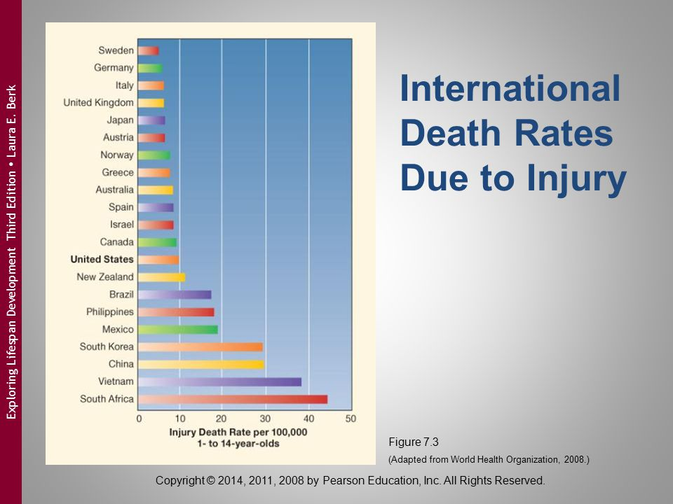 International Death Rates Due to Injury