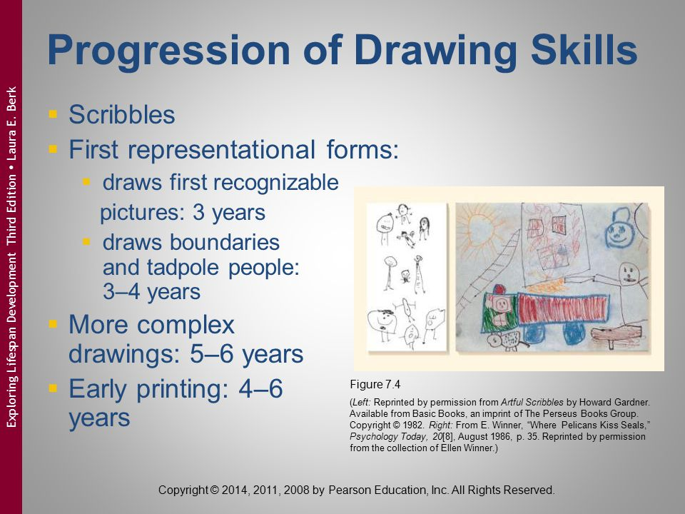 Progression of Drawing Skills