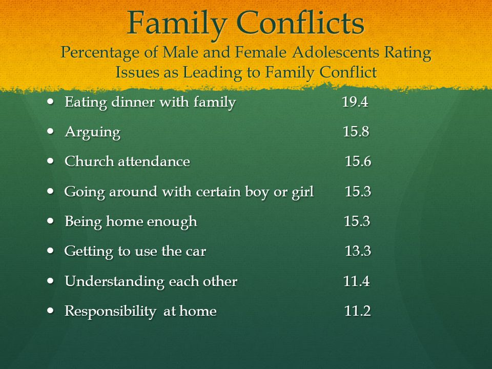 Family Conflicts Percentage of Male and Female Adolescents Rating Issues as Leading to Family Conflict