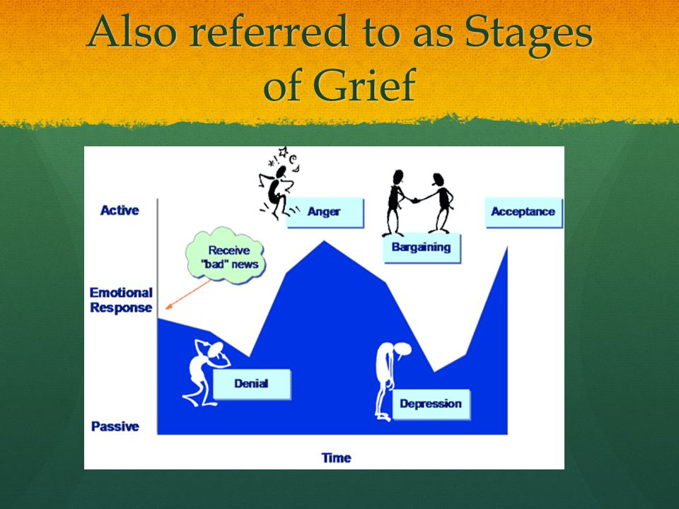 Also referred to as Stages of Grief