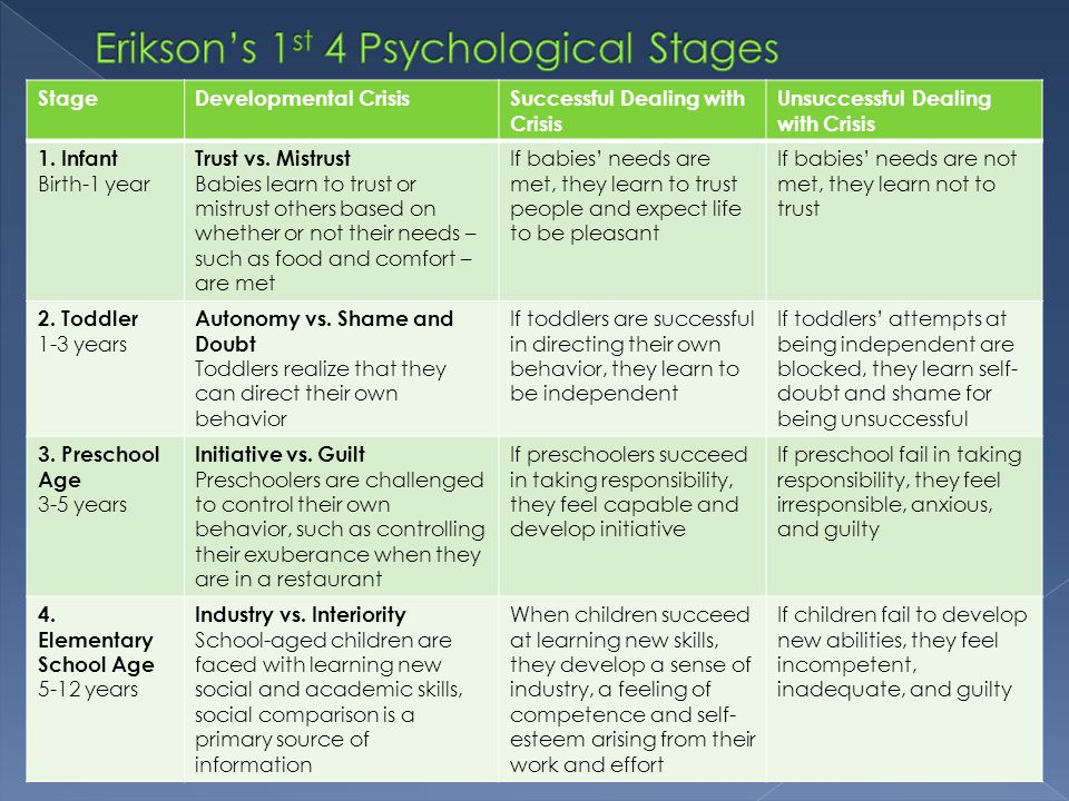 Erikson's 1st 4 Psychological Stages