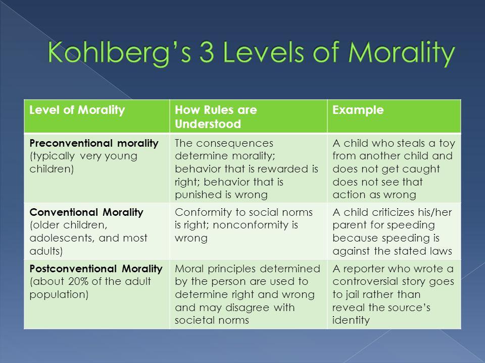 Kohlberg's 3 Levels of Morality