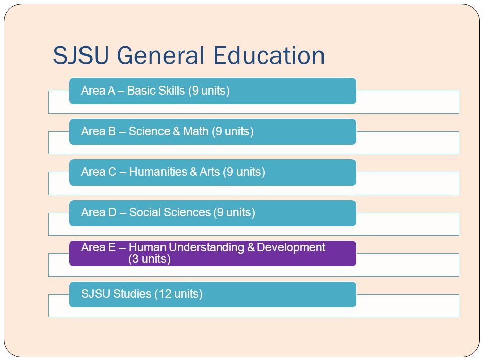 SJSU General Education