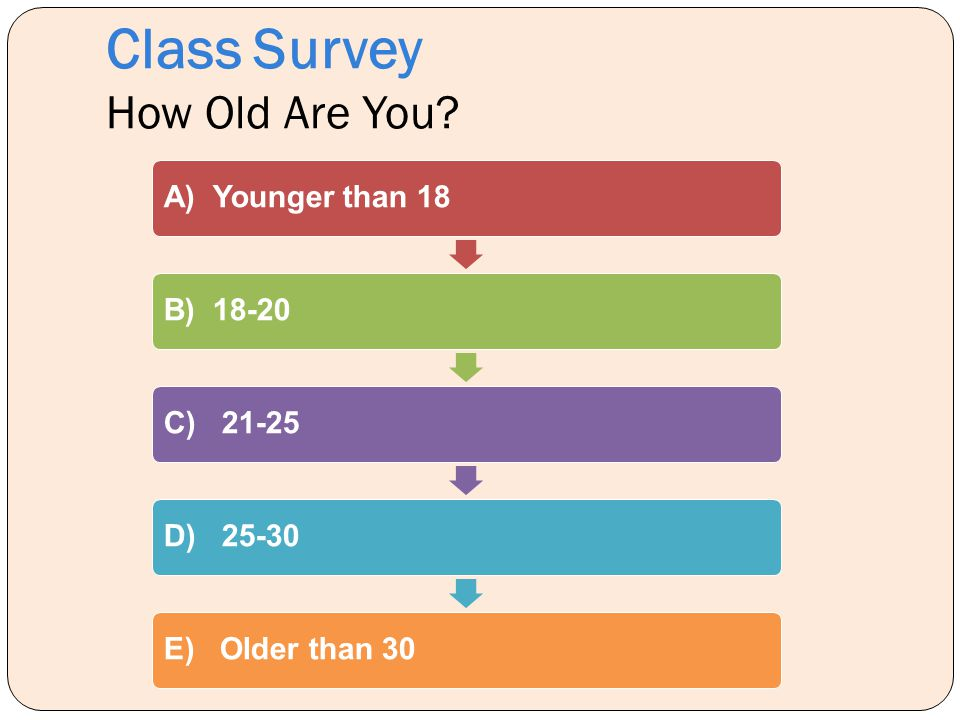 Class Survey How Old Are You