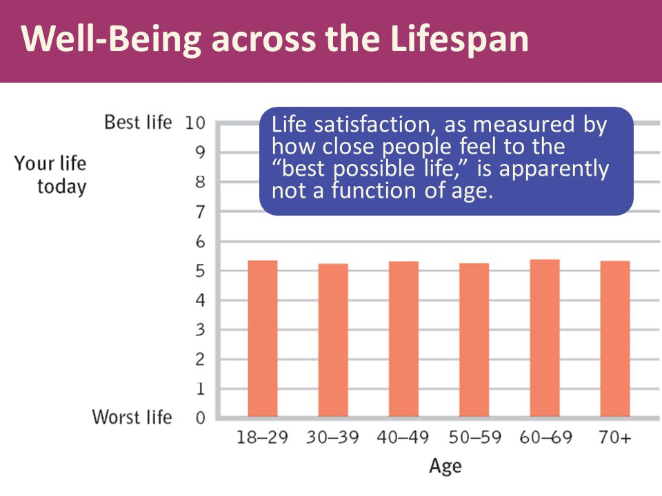 Well-Being across the Lifespan