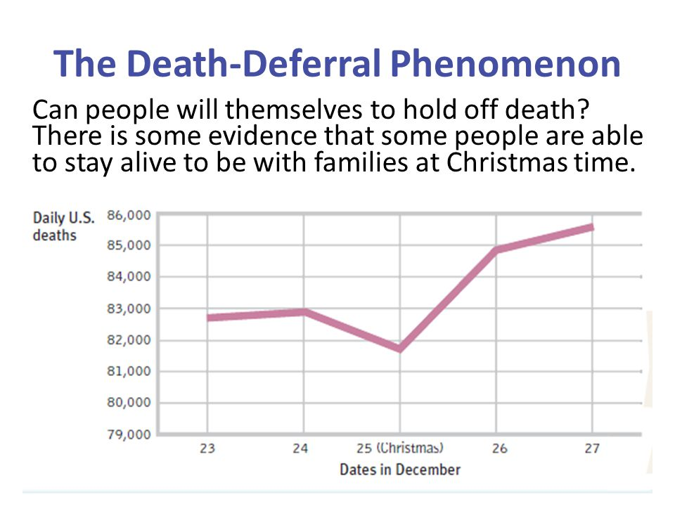 The Death-Deferral Phenomenon