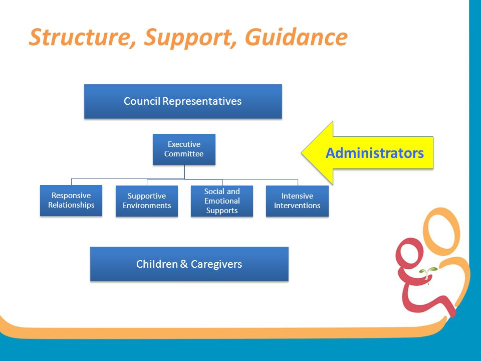 Structure, Support, Guidance