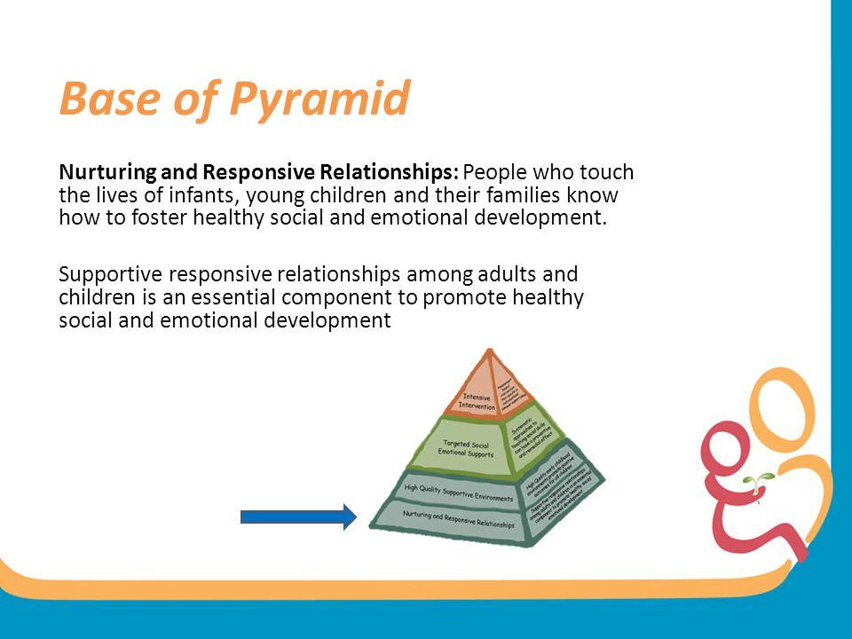 Base of Pyramid
