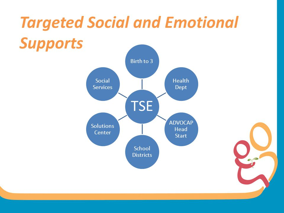 Targeted Social and Emotional Supports