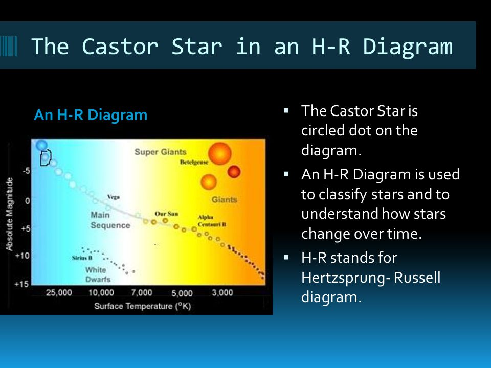 The Castor Star in an H-R Diagram