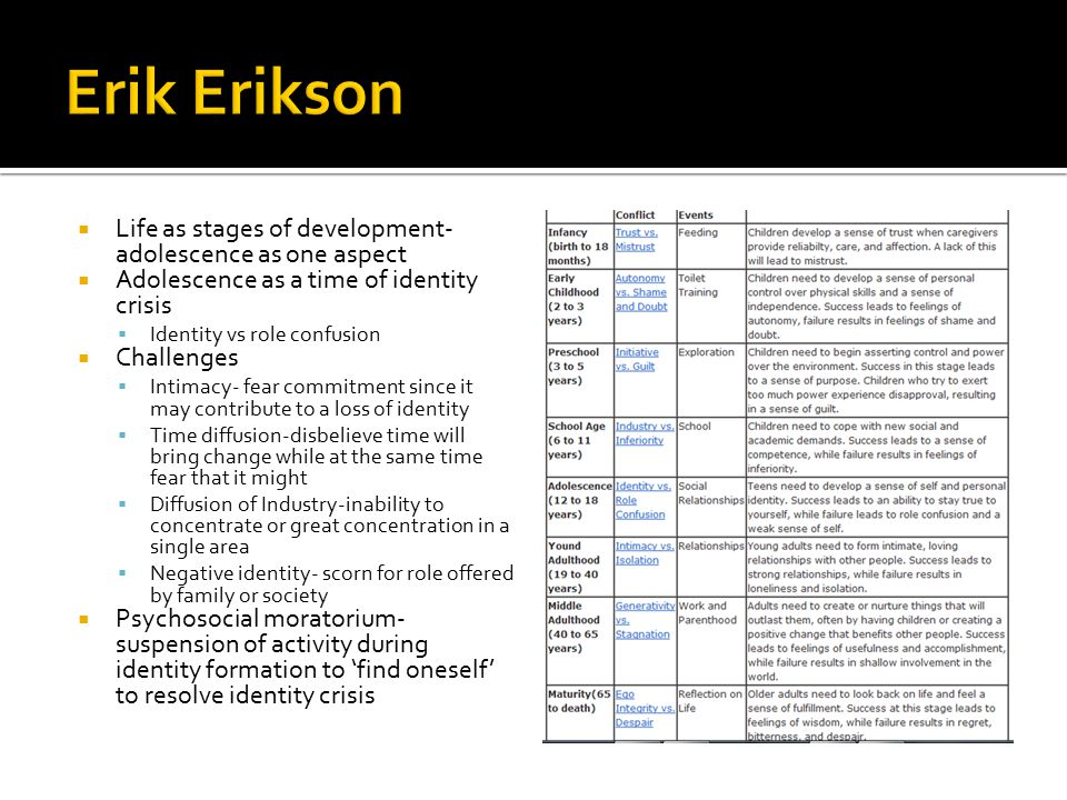 Erik Erikson Life as stages of development- adolescence as one aspect