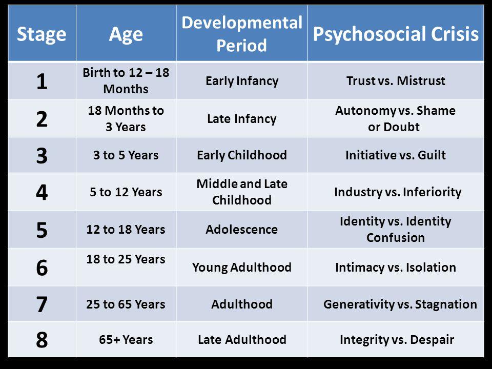 1 2 3 4 5 6 7 8 Stage Age Psychosocial Crisis Developmental Period