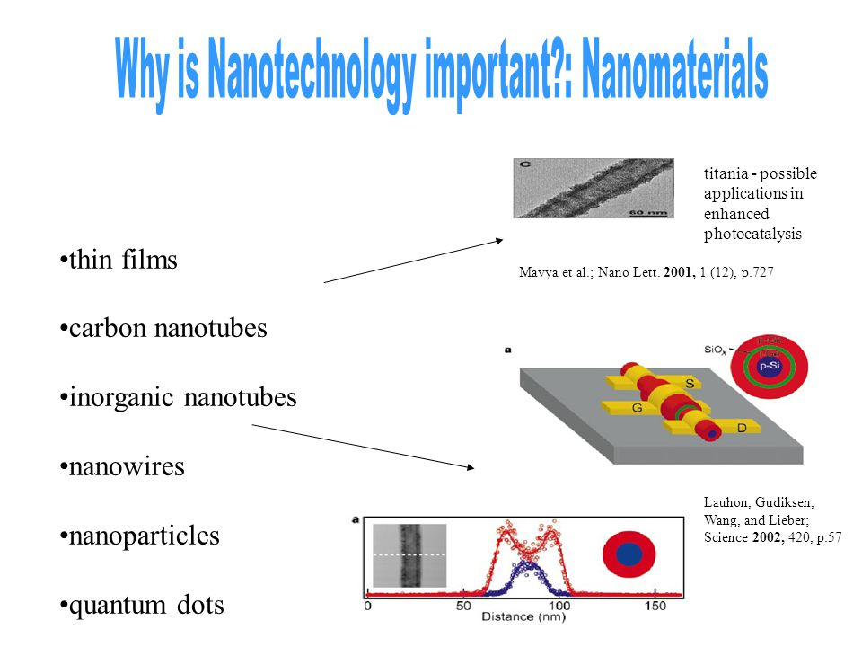Why is Nanotechnology important : Nanomaterials