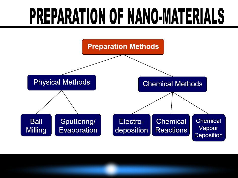 PREPARATION OF NANO-MATERIALS
