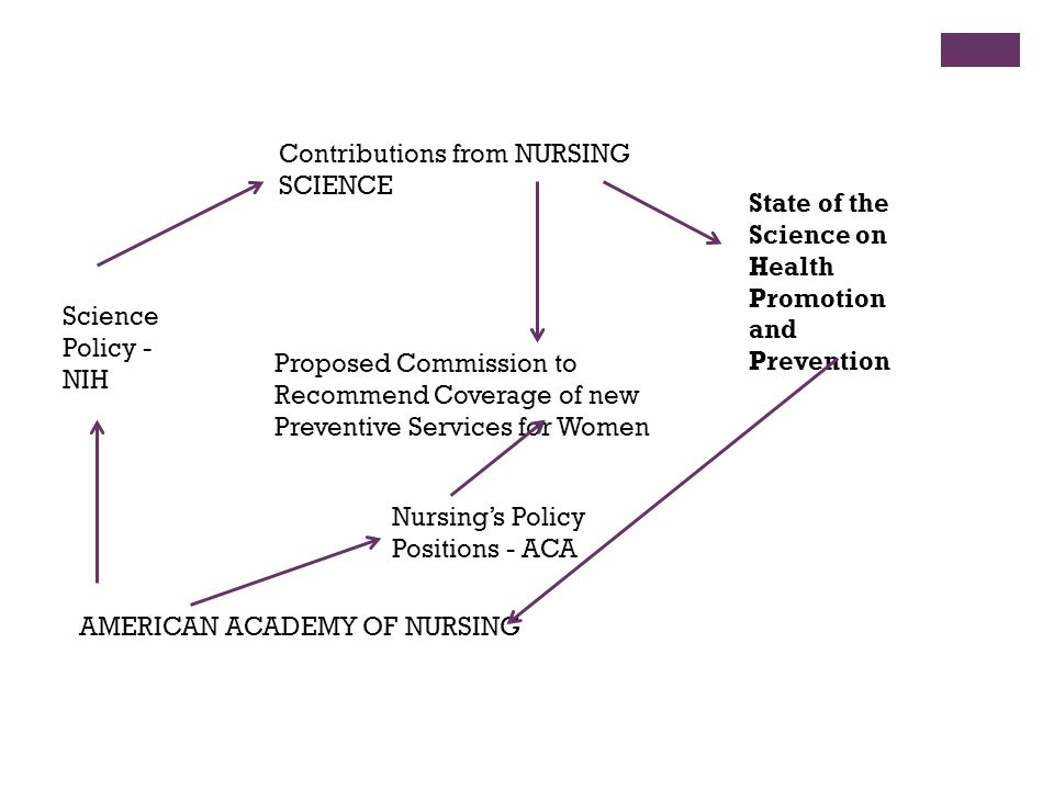 Contributions from NURSING SCIENCE