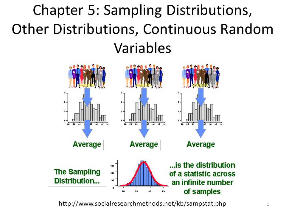 Chapter 5: Sampling Distributions, Other Distributions, Continuous Random Variables