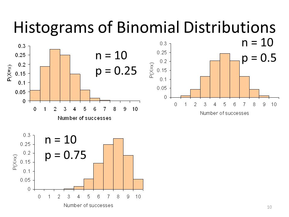Histograms of Binomial Distributions