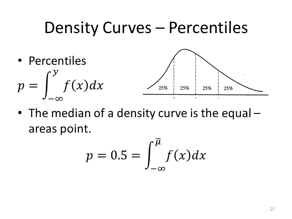 Density Curves – Percentiles