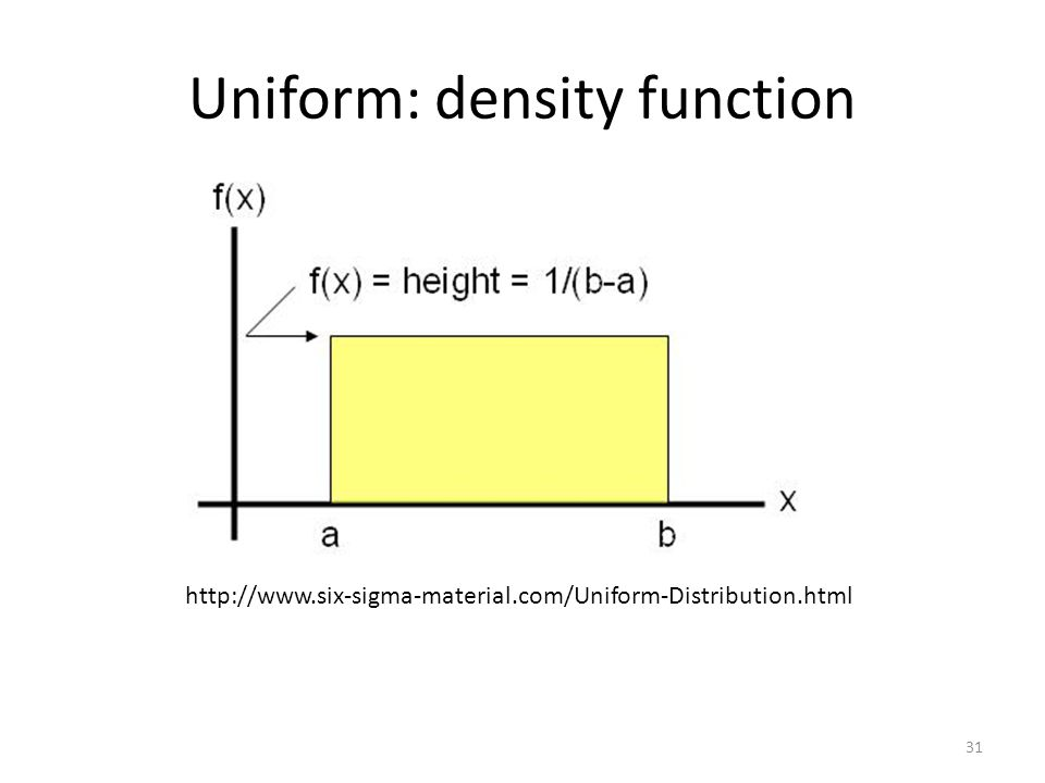 Uniform: density function