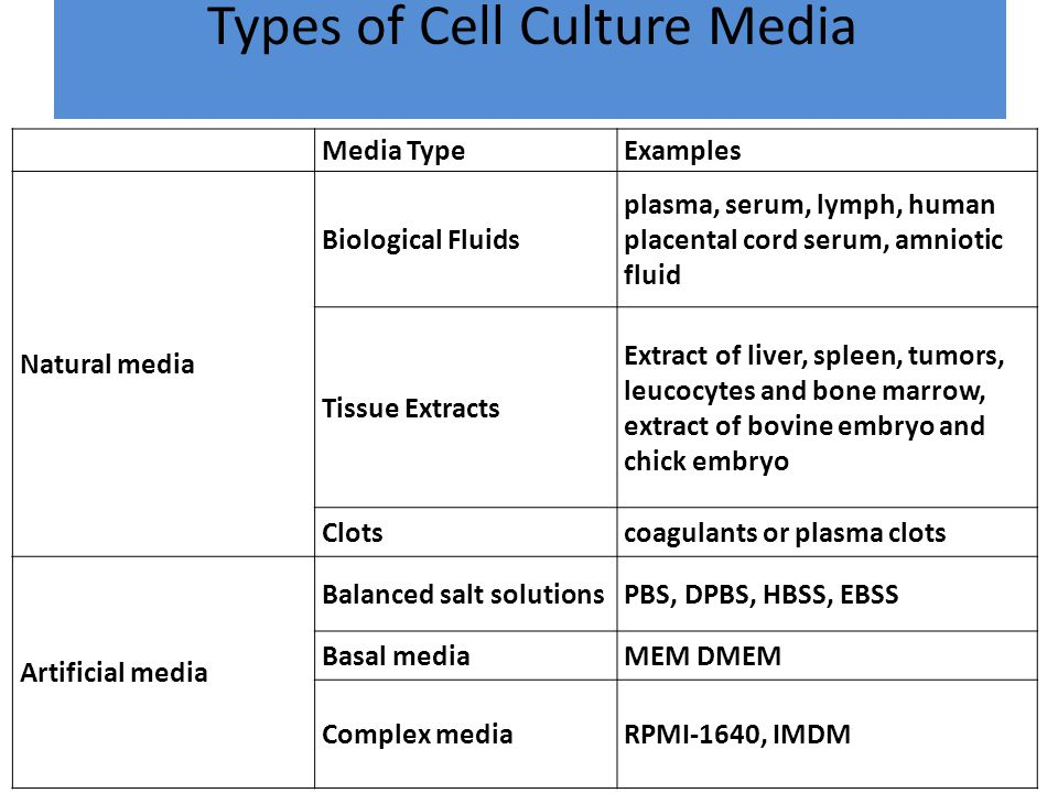 Types of Cell Culture Media