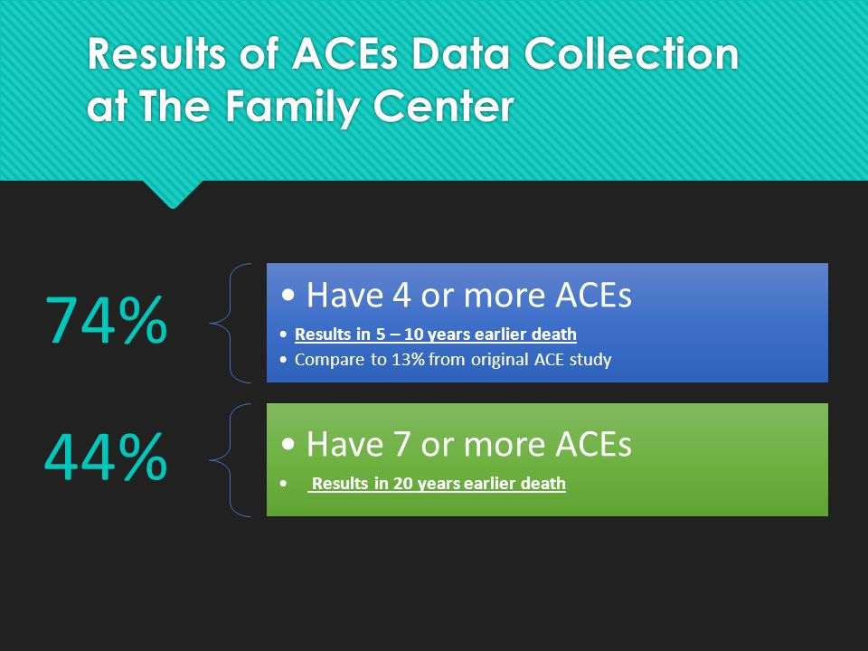 Results of ACEs Data Collection at The Family Center