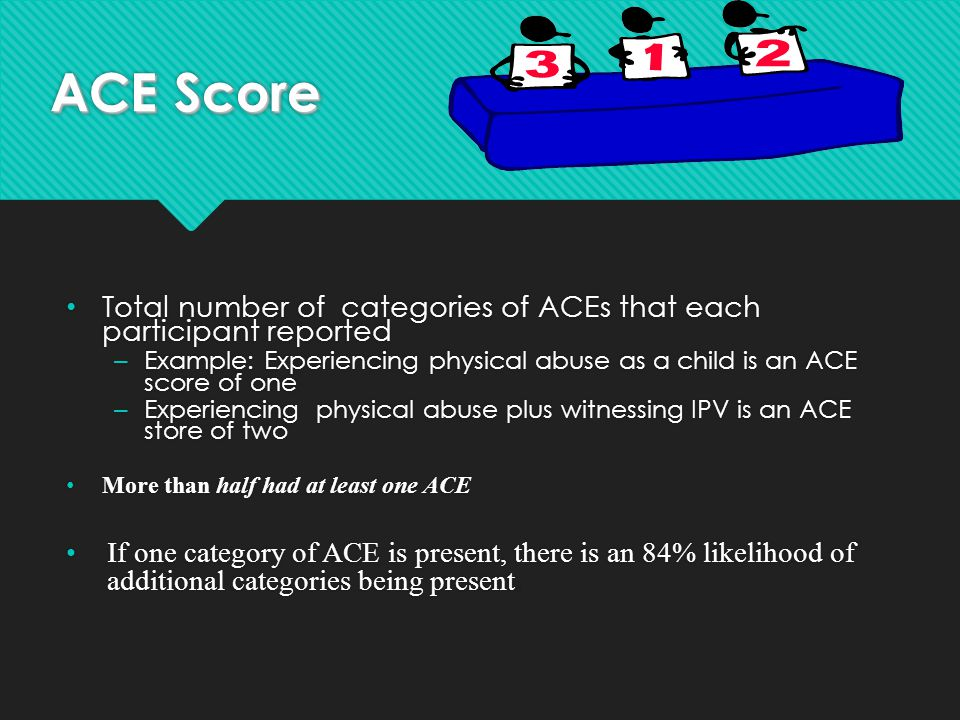 ACE Score Total number of categories of ACEs that each participant reported. Example: Experiencing physical abuse as a child is an ACE score of one.