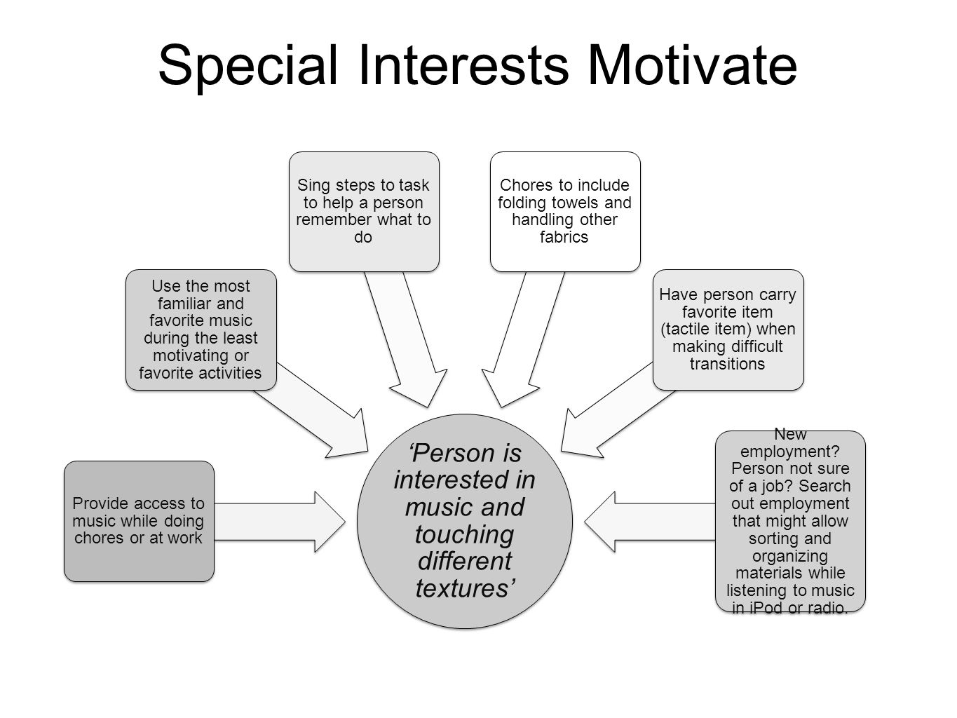 Special Interests Motivate