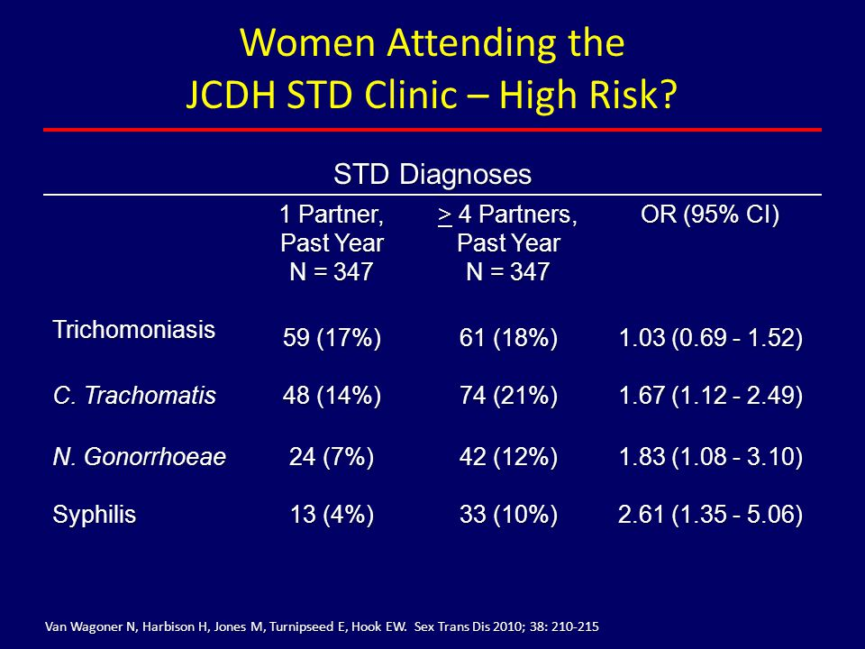 Women Attending the JCDH STD Clinic – High Risk