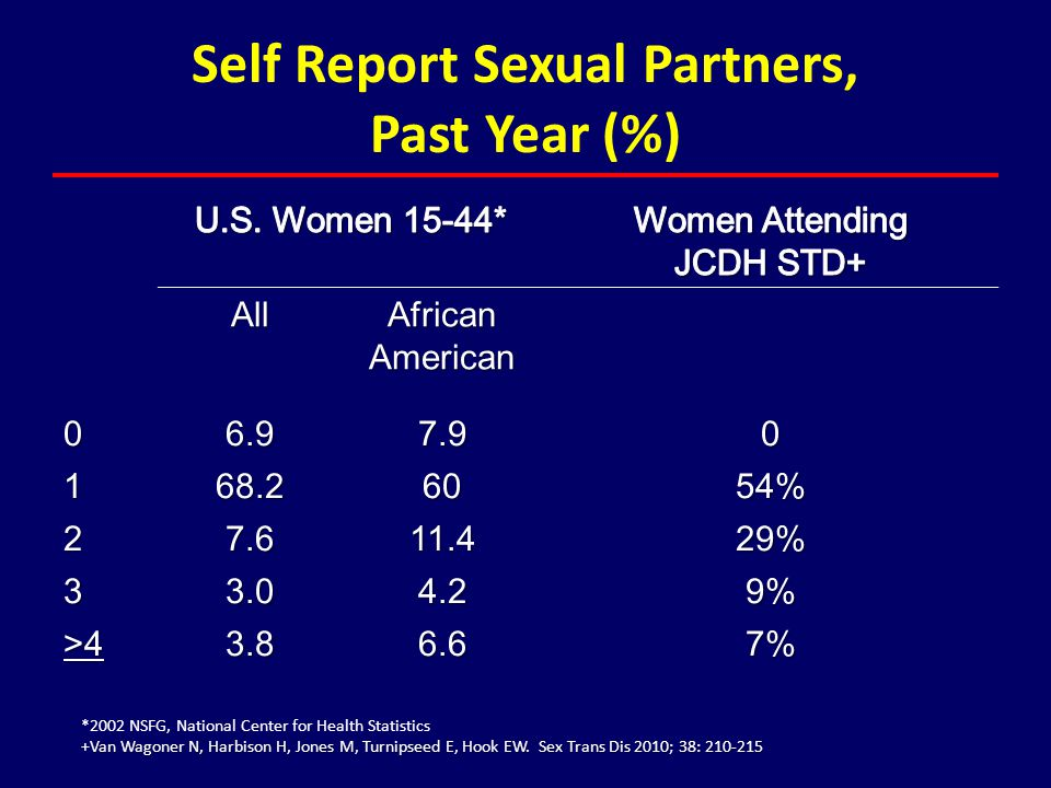 Self Report Sexual Partners, Past Year (%)