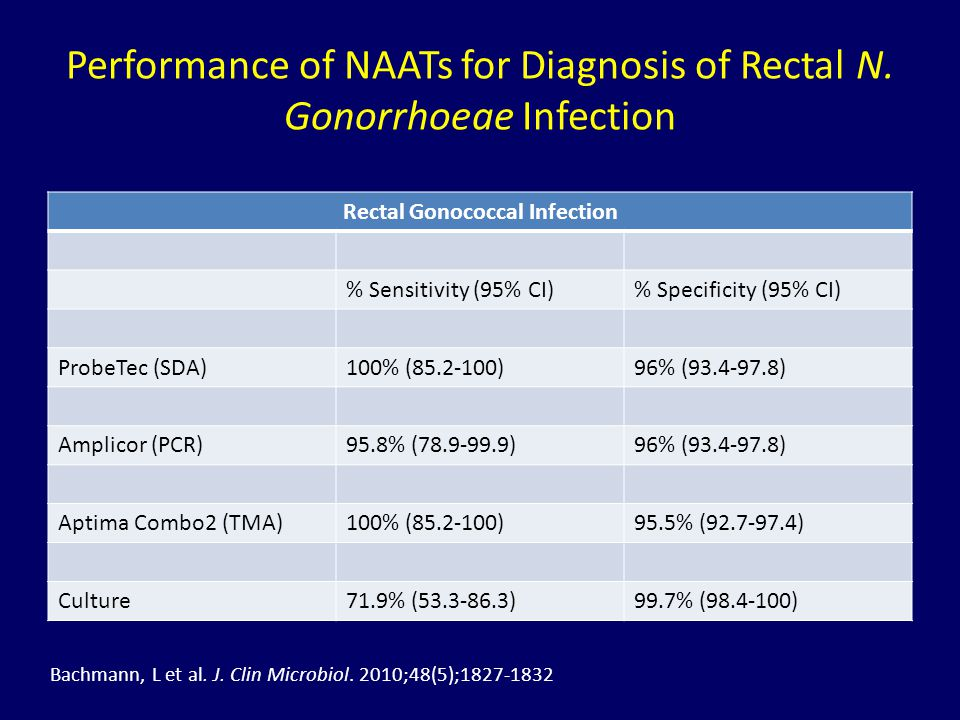 Performance of NAATs for Diagnosis of Rectal N. Gonorrhoeae Infection
