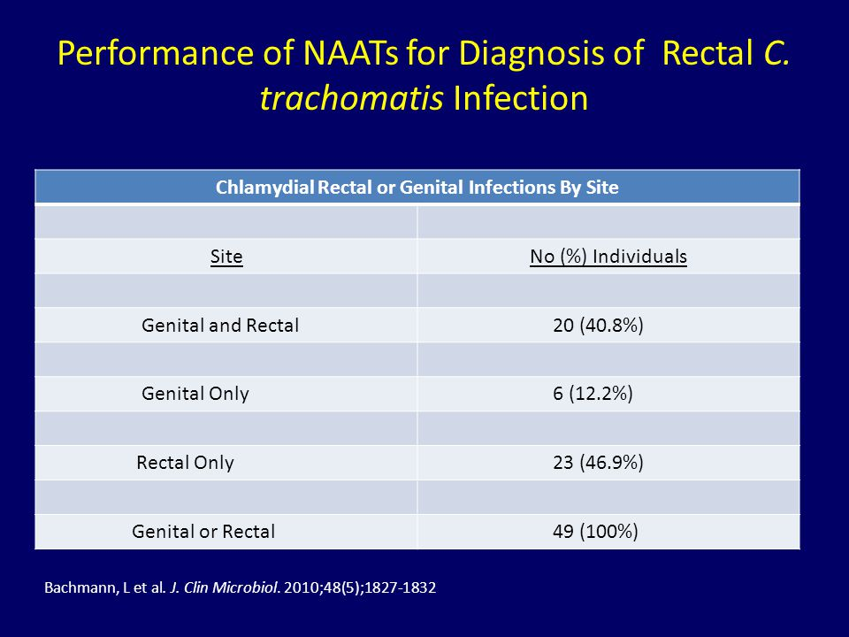 Performance of NAATs for Diagnosis of Rectal C. trachomatis Infection
