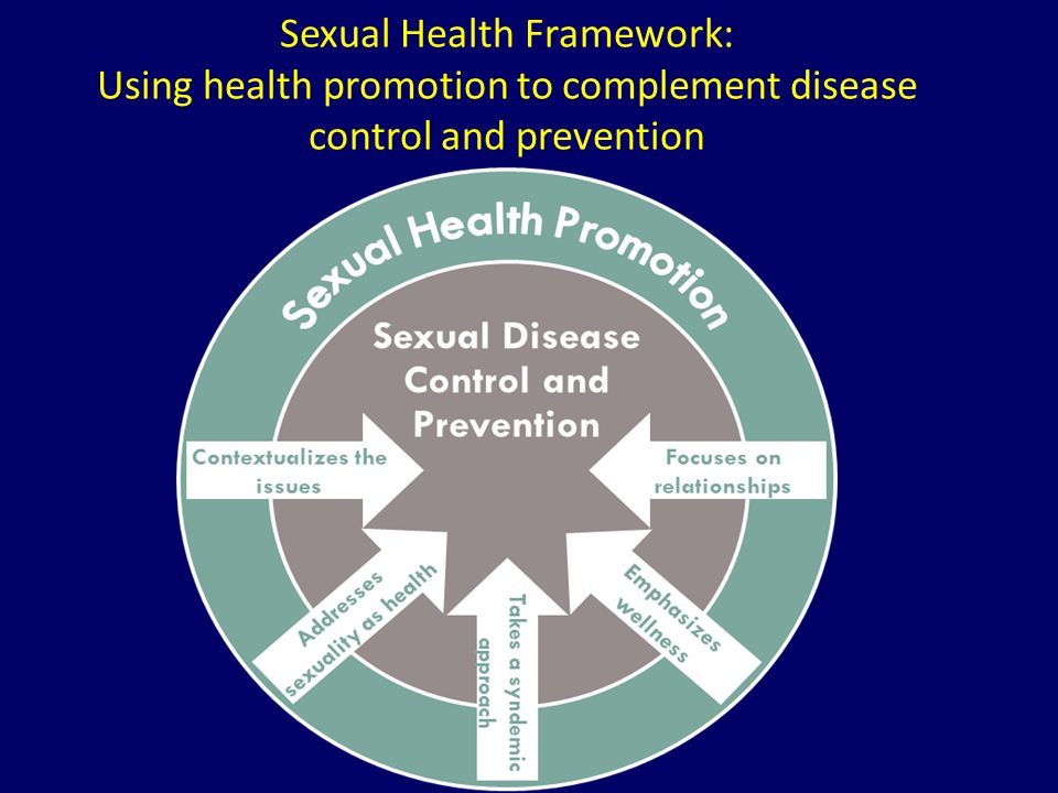 Sexual Health Framework: Using health promotion to complement disease control and prevention
