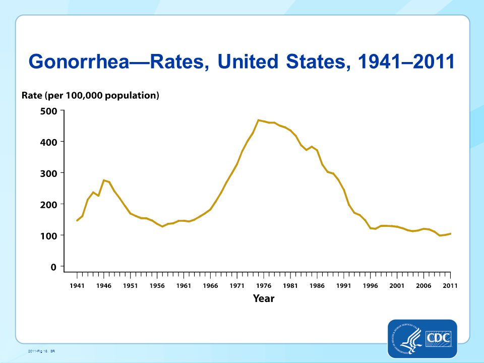 Gonorrhea—Rates, United States, 1941–2011