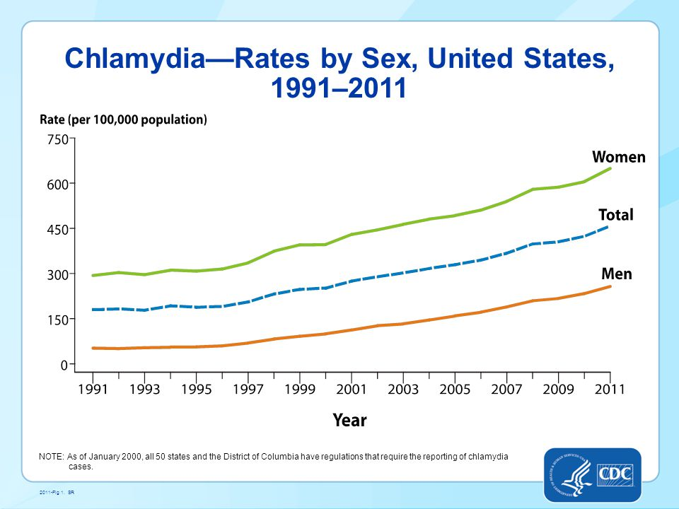 Chlamydia—Rates by Sex, United States, 1991–2011
