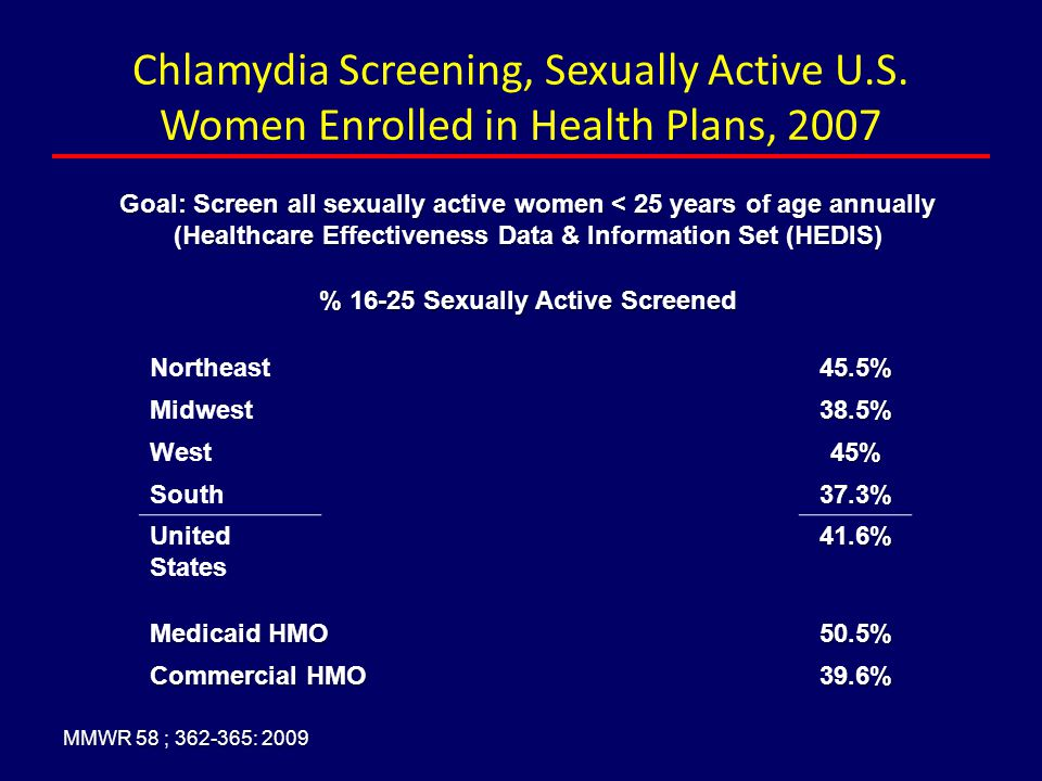 Chlamydia Screening, Sexually Active U. S