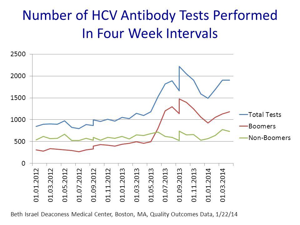 Number of HCV Antibody Tests Performed In Four Week Intervals