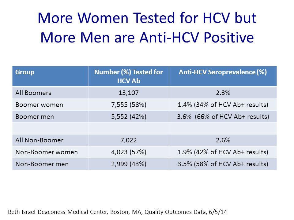 More Women Tested for HCV but More Men are Anti-HCV Positive