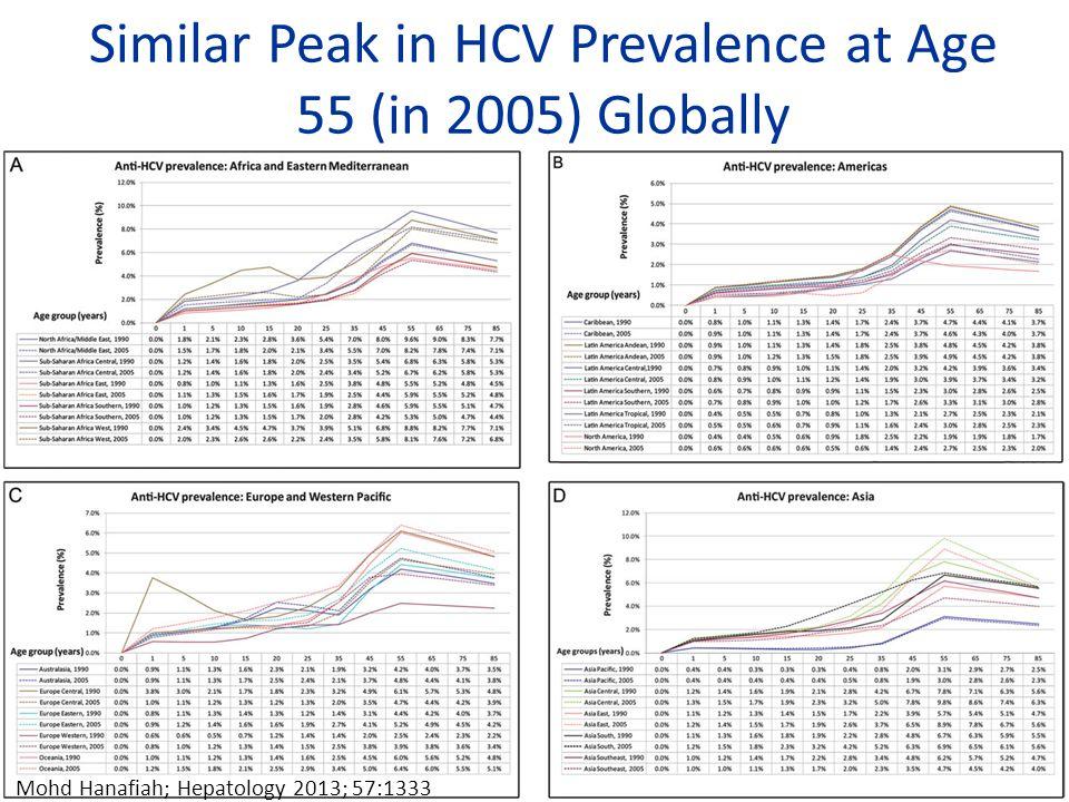 Similar Peak in HCV Prevalence at Age 55 (in 2005) Globally
