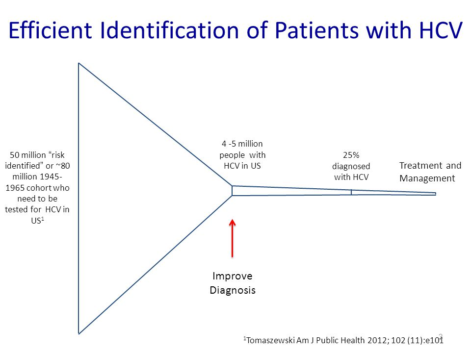 Efficient Identification of Patients with HCV