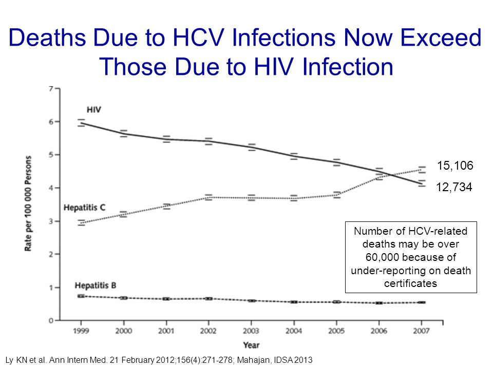 Deaths Due to HCV Infections Now Exceed Those Due to HIV Infection