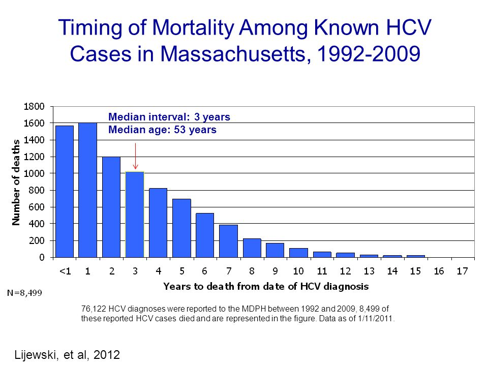 Timing of Mortality Among Known HCV Cases in Massachusetts, 1992-2009