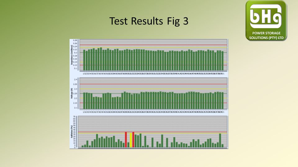 Test Results Fig 3