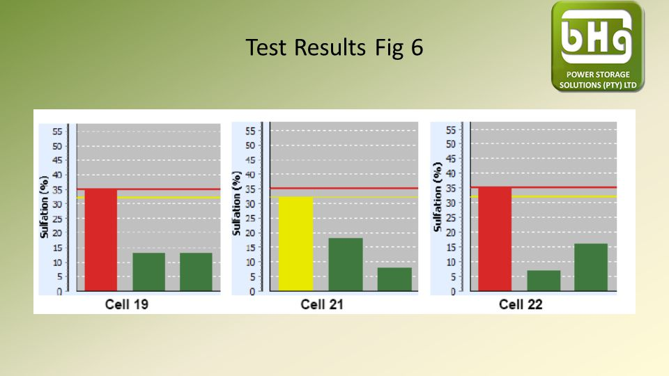 Test Results Fig 6