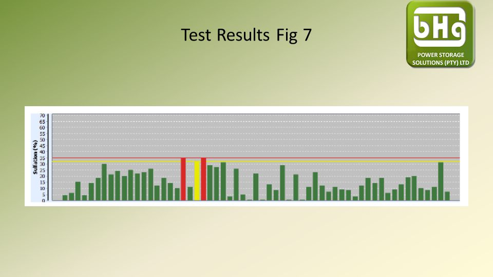 Test Results Fig 7
