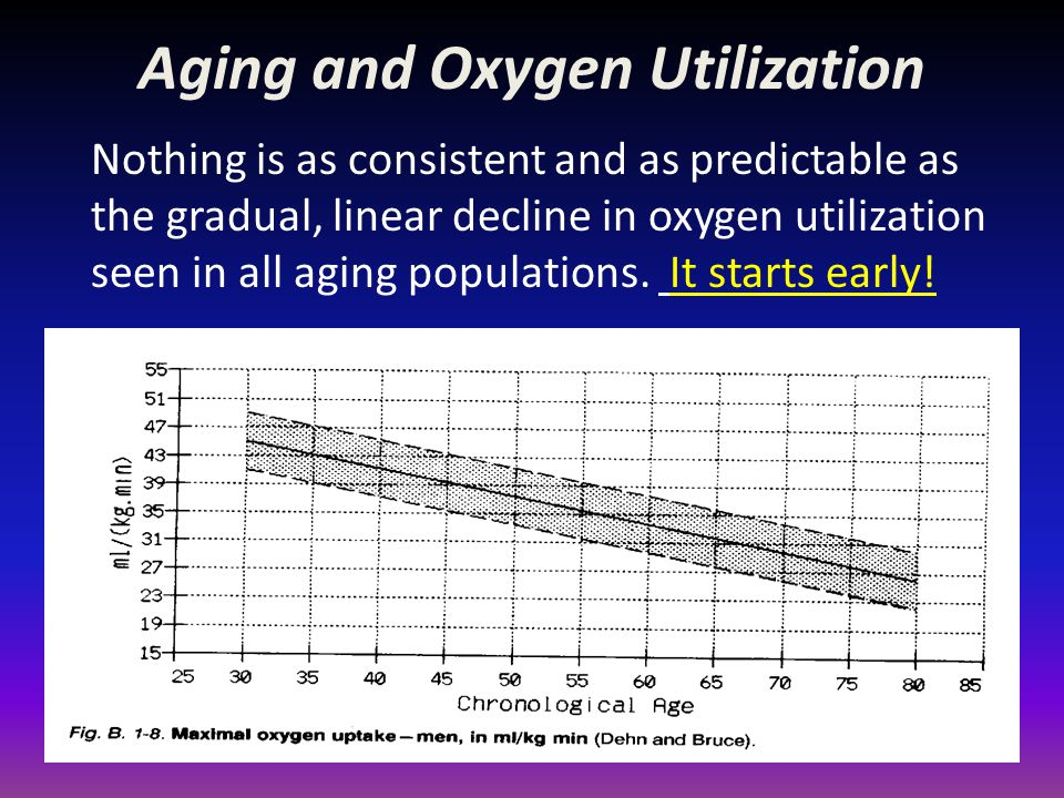 Aging and Oxygen Utilization