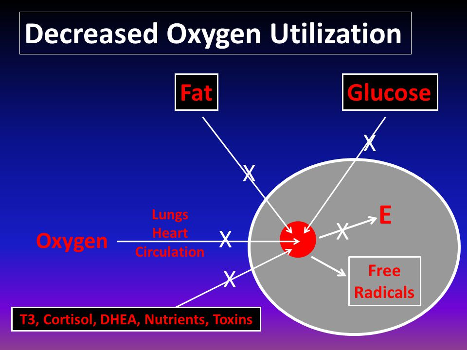 Decreased Oxygen Utilization