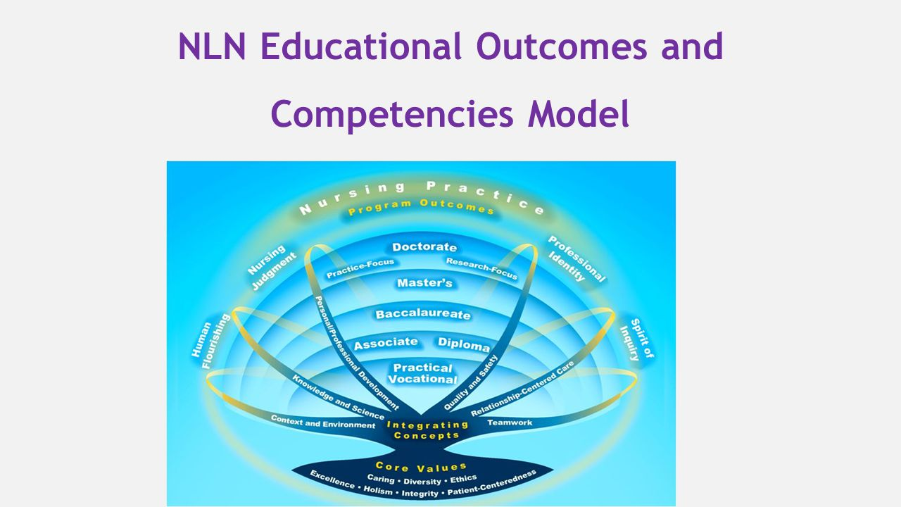 NLN Educational Outcomes and Competencies Model