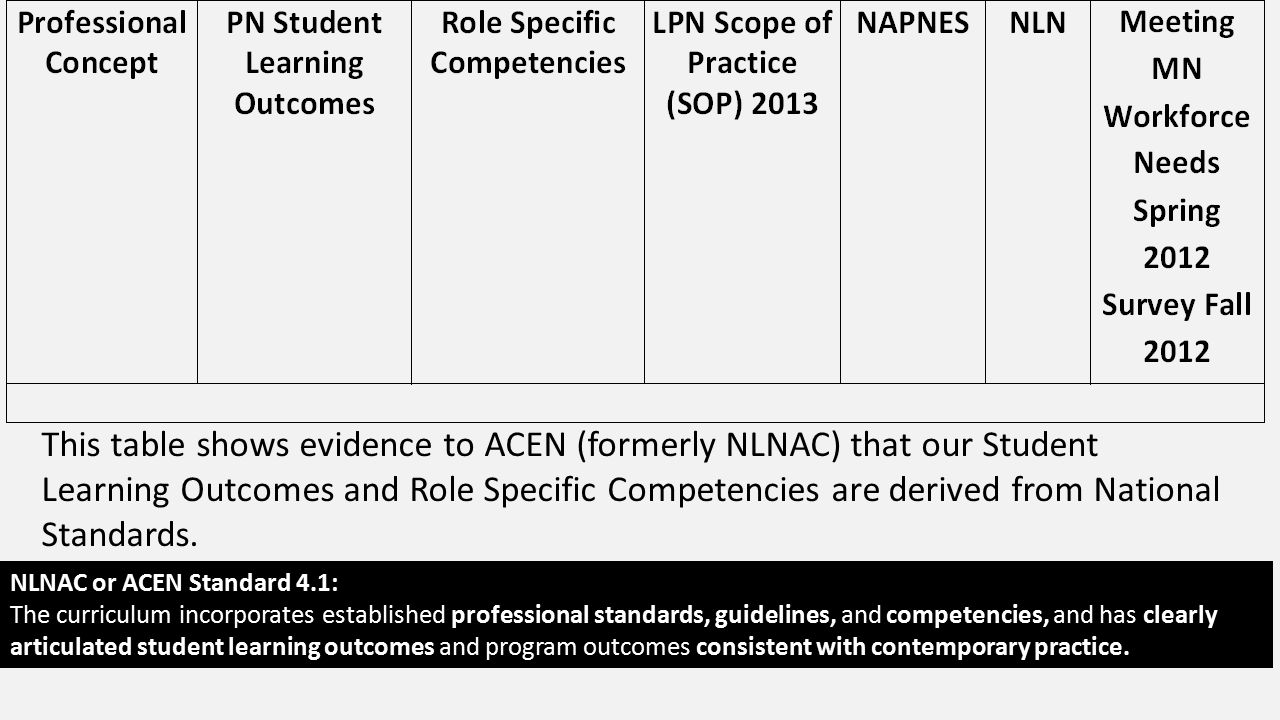 This table shows evidence to ACEN (formerly NLNAC) that our Student Learning Outcomes and Role Specific Competencies are derived from National Standards.