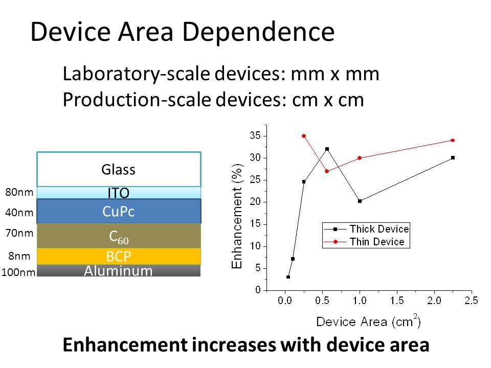 Device Area Dependence