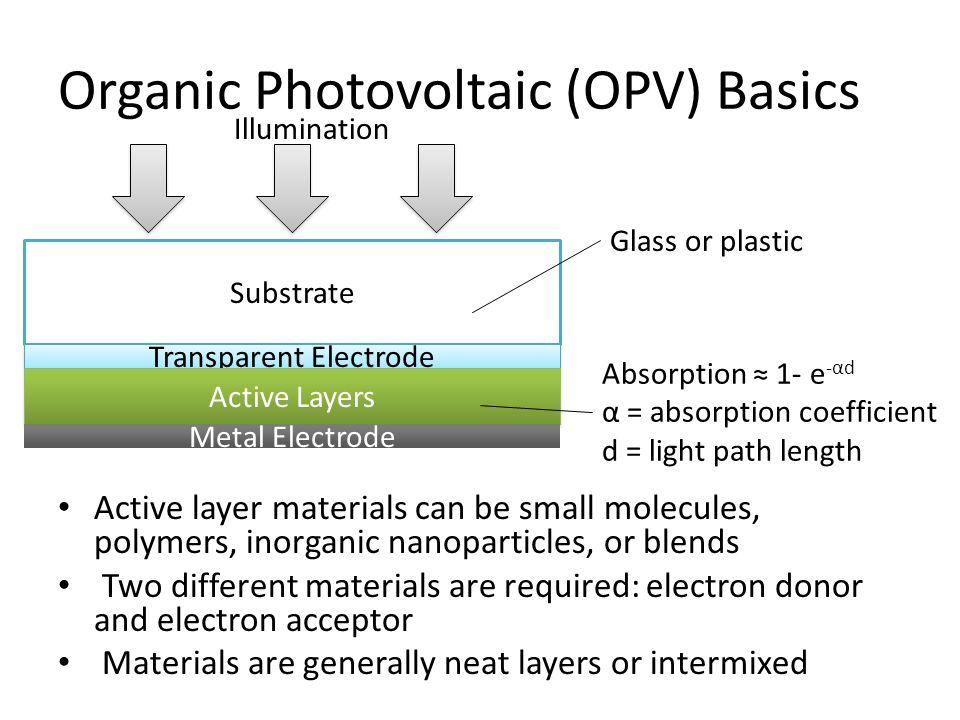 Organic Photovoltaic (OPV) Basics